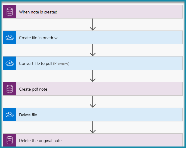 Generating a PDF for CRM Note from Microsoft Flow
